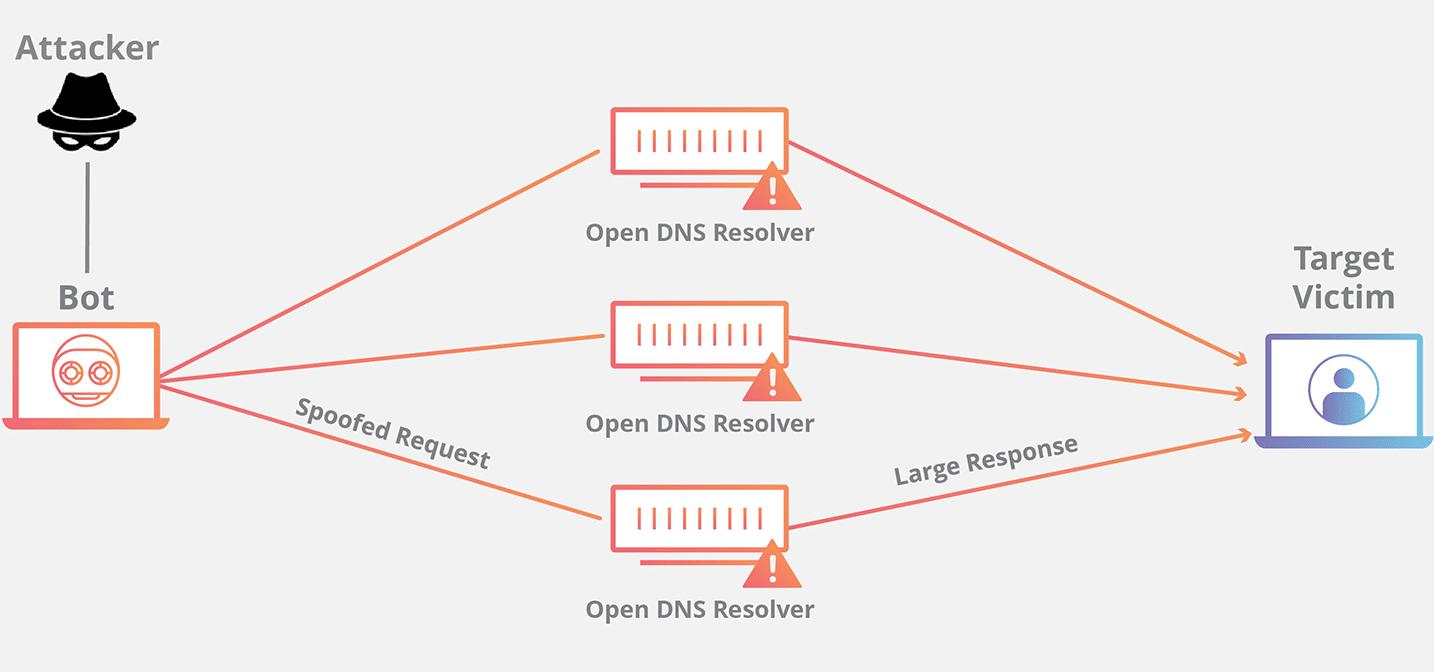 Example diagram of a DDOS DNS Amplification Attack or DNS Reflector