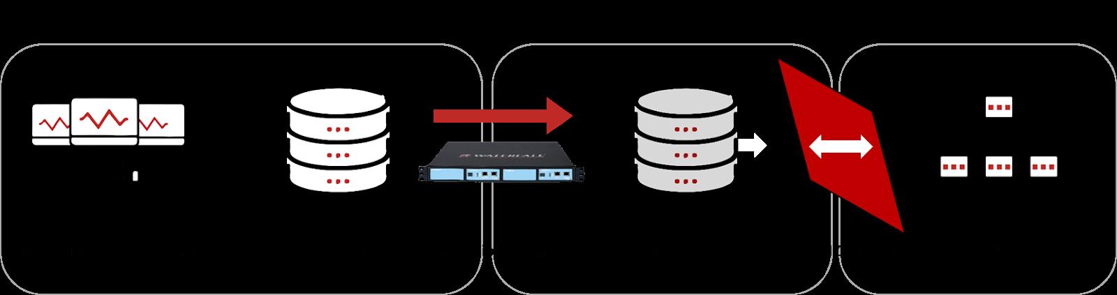 Schema raffigurante una connessione tra i sistemi aziendali IT, l'area OT e la zona demilitarizzata industriale o IDMZ