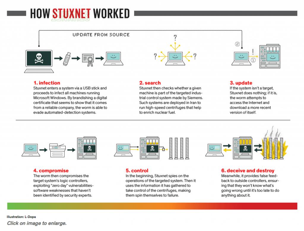 Grafico che descrive il funzionamento dell'attacco Stuxnet
