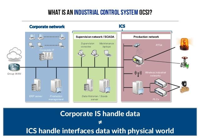 Schema raffigurativo di un Industrial Control Systems (ICS)